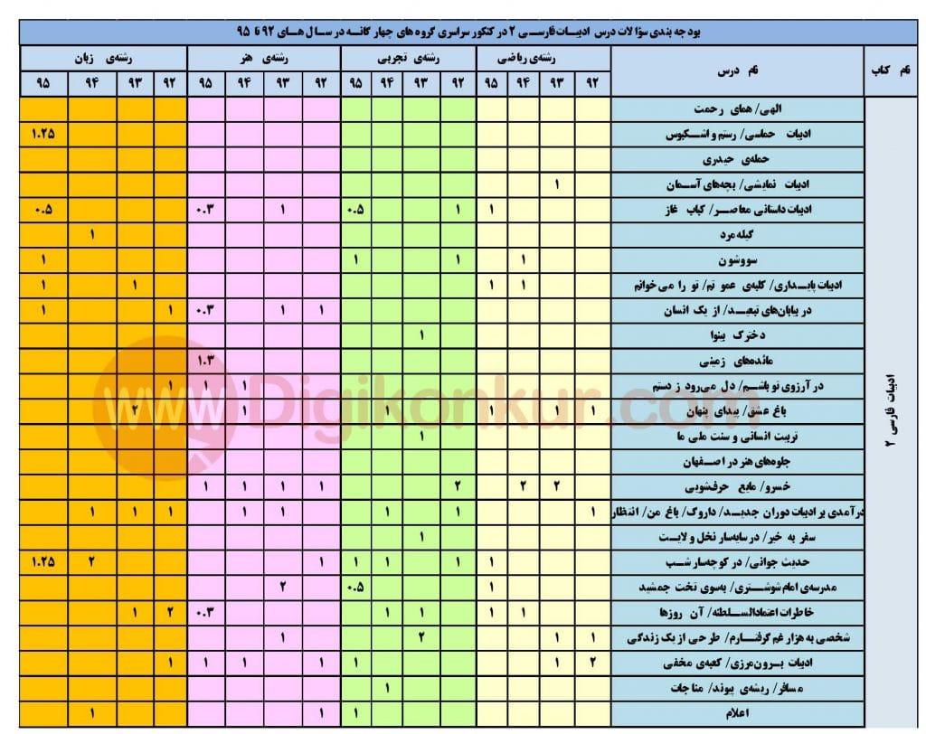 بودجه ادبیات فارسی 2