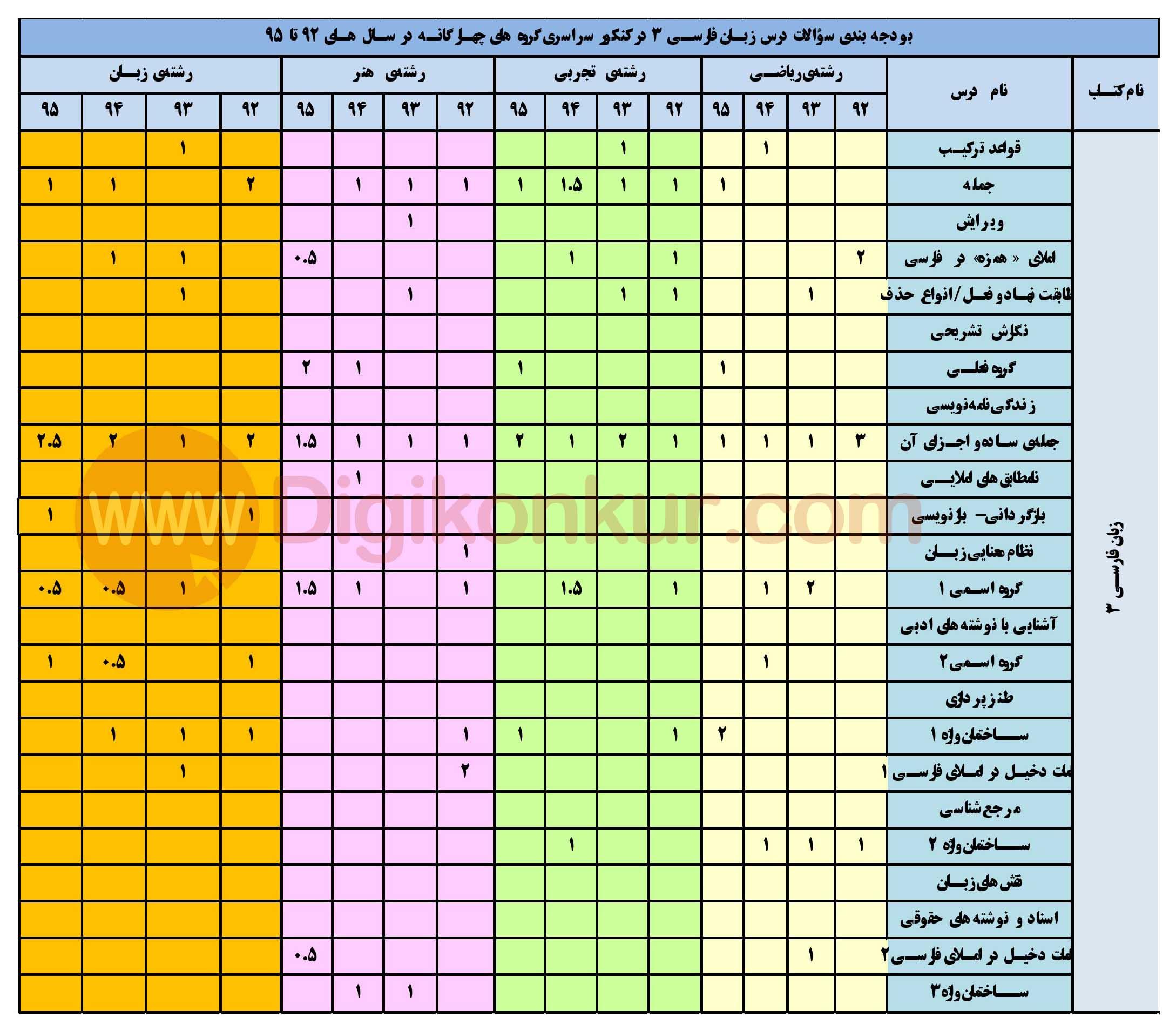 بودجه بندی درس زبان فارسی کنکور