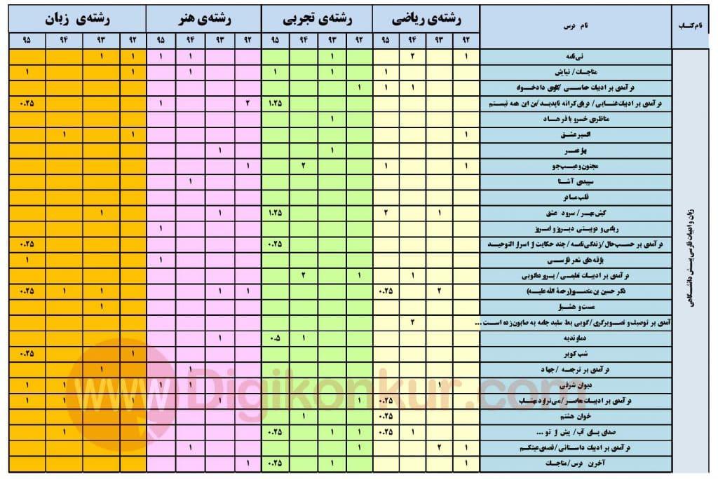 بودجه بندی ادبیات فارسی پیش دانشگاهی