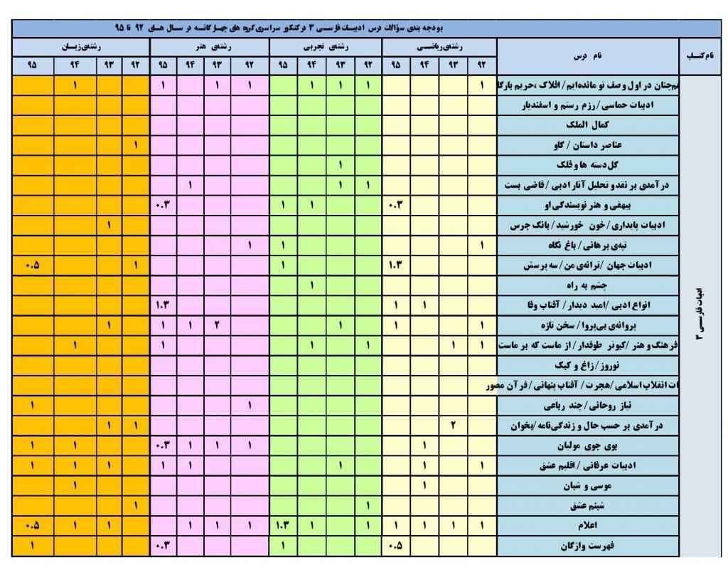 بودجه بندی ادبیات فارسی 3