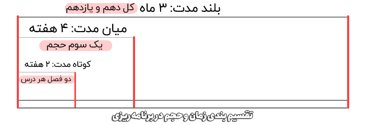 زمان و حجم در برنامه ریزی کنکور انسانی