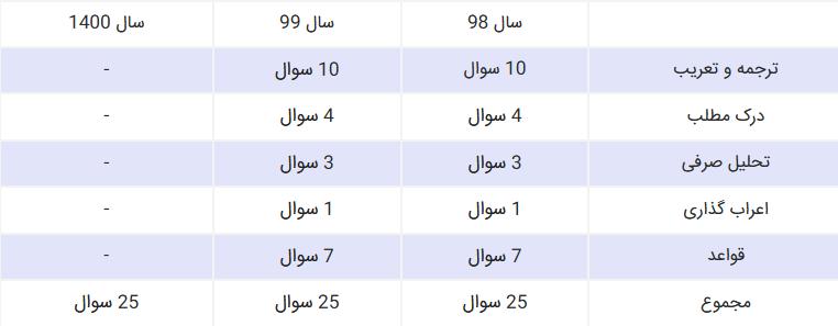 بودجه بندی عربی کنکور 1400