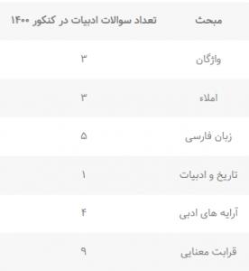 بودجه بندی فارسی کنکور